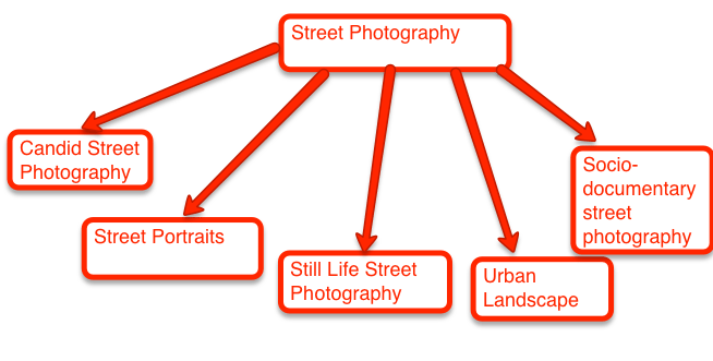 street photography diagram1 What is Street Photography?
